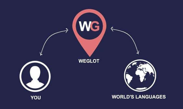 Weglot Translate Review – Translate Website and Get Huge Traffic